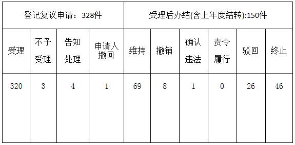 深圳市人民政府行政复议办公室办理行政复议案件情况(2020年第一季度).png